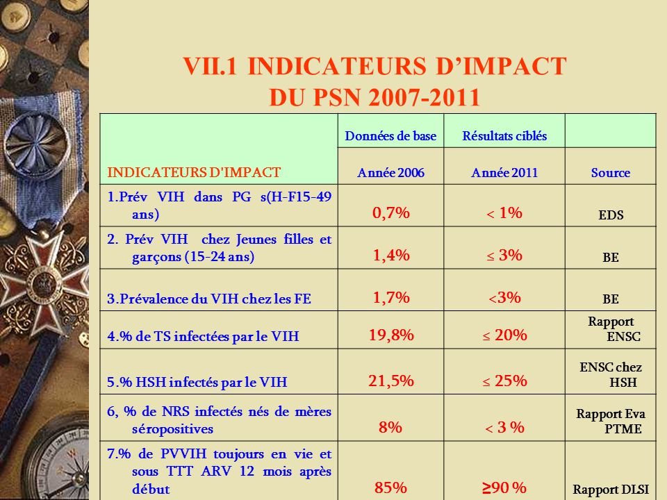 VII.1 INDICATEURS D'IMPACT DU PSN 2007-2011