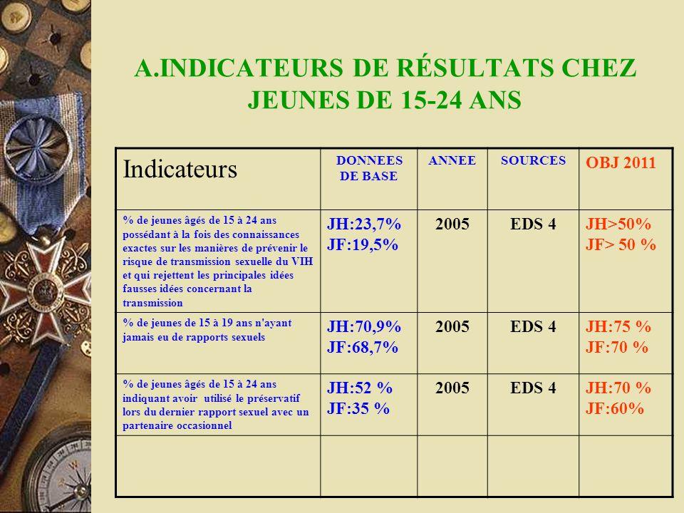 A.INDICATEURS DE RÉSULTATS CHEZ JEUNES DE 15-24 ANS