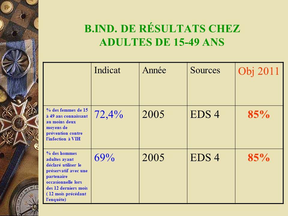B.IND. DE RÉSULTATS CHEZ ADULTES DE 15-49 ANS