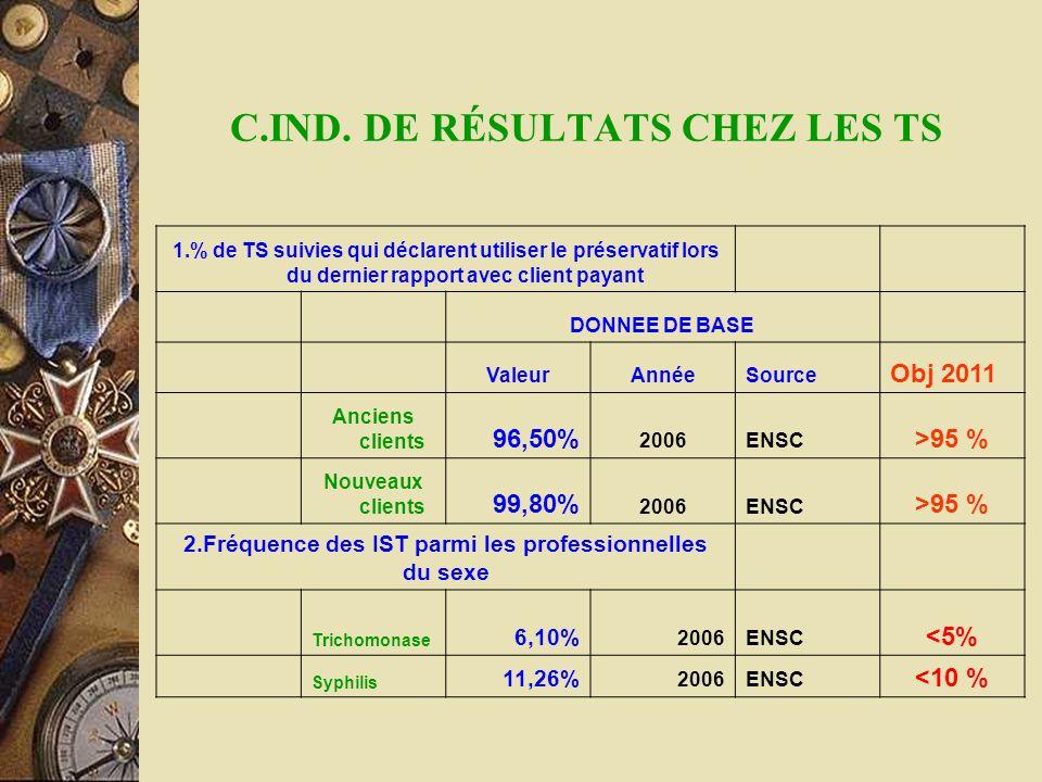 C.IND. DE RÉSULTATS CHEZ LES TS
