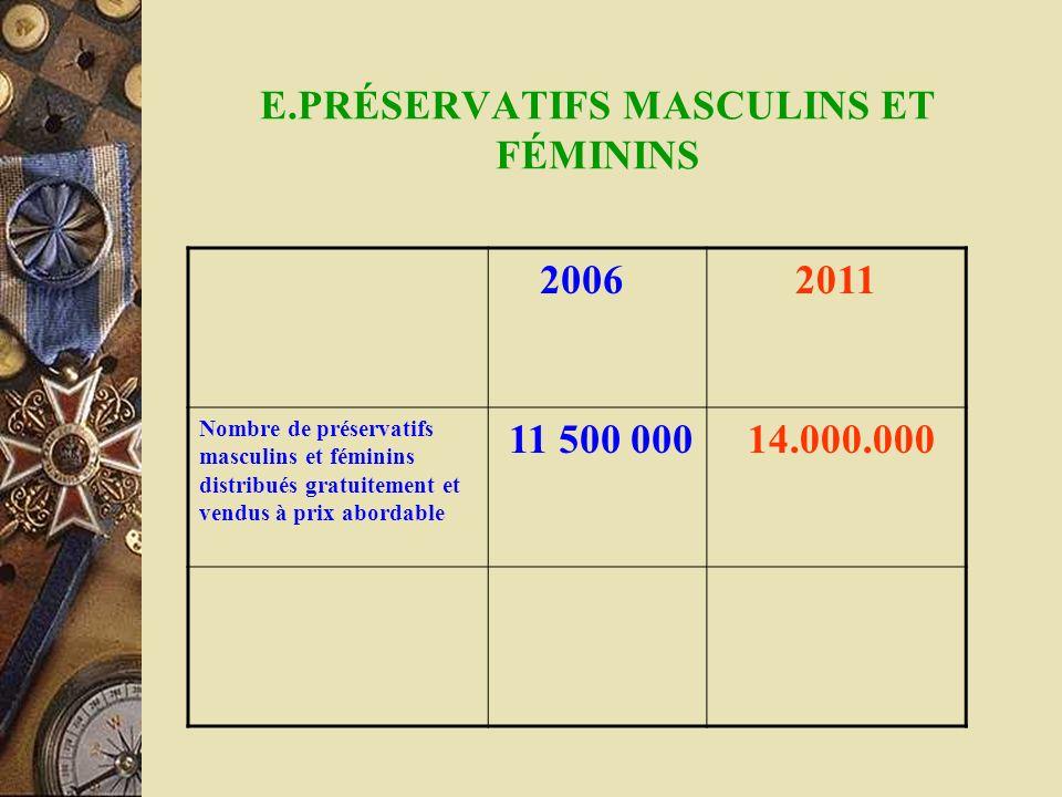 E.PRÉSERVATIFS MASCULINS ET FÉMININS