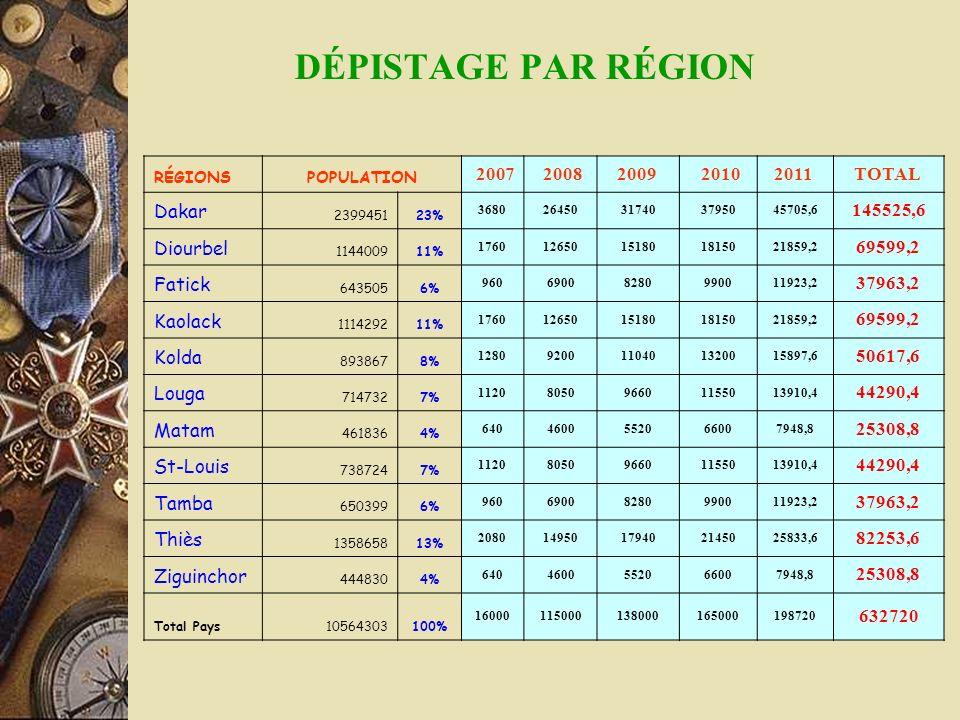 DÉPISTAGE PAR RÉGION 2007 2008 2009 2010 2011 TOTAL Dakar 145525,6