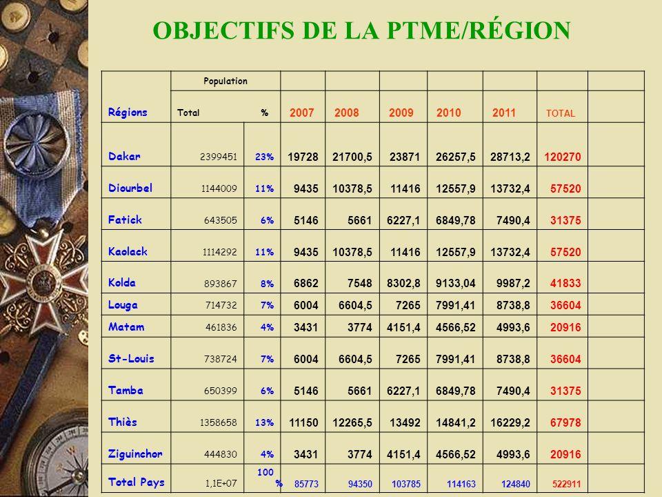 OBJECTIFS DE LA PTME/RÉGION
