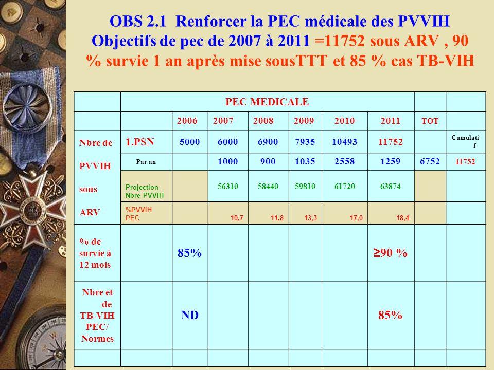 OBS 2.1 Renforcer la PEC médicale des PVVIH Objectifs de pec de 2007 à 2011 =11752 sous ARV , 90 % survie 1 an après mise sousTTT et 85 % cas TB-VIH