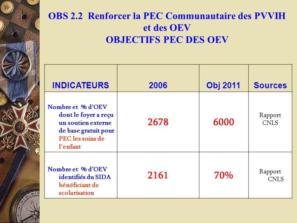OBS 2.2 Renforcer la PEC Communautaire des PVVIH et des OEV OBJECTIFS PEC DES OEV