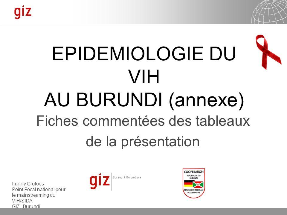 EPIDEMIOLOGIE DU VIH AU BURUNDI (annexe)
