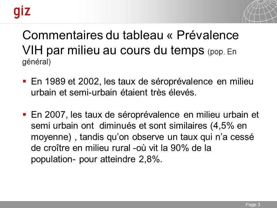 Commentaires du tableau « Prévalence VIH par milieu au cours du temps (pop. En général)