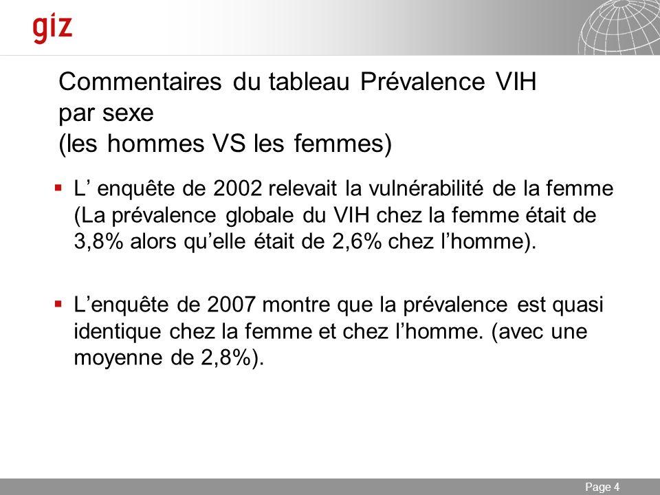 Commentaires du tableau Prévalence VIH par sexe (les hommes VS les femmes)