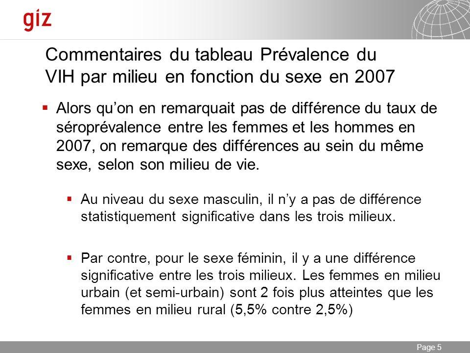 Commentaires du tableau Prévalence du VIH par milieu en fonction du sexe en 2007