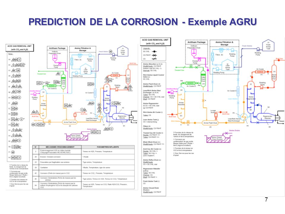 PREDICTION DE LA CORROSION - Exemple AGRU