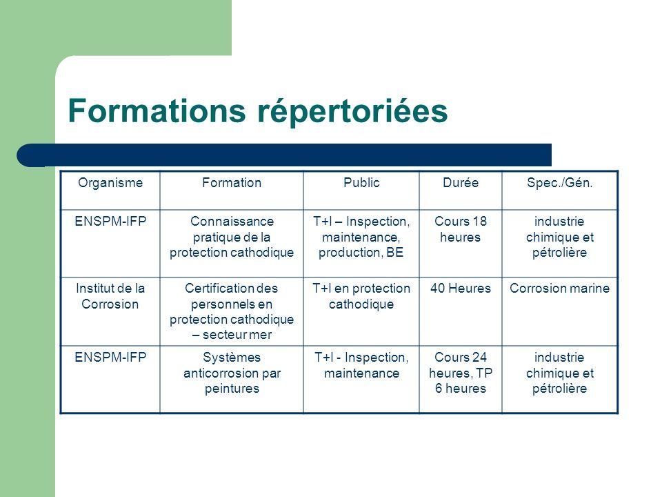 Formations répertoriées