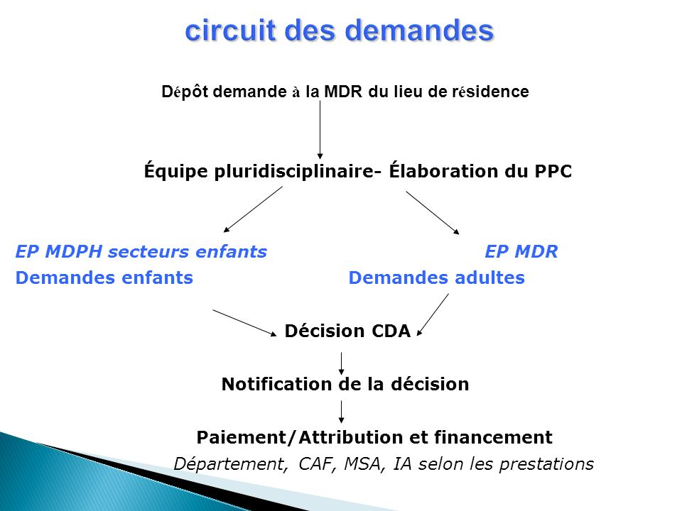 circuit des demandes Dépôt demande à la MDR du lieu de résidence