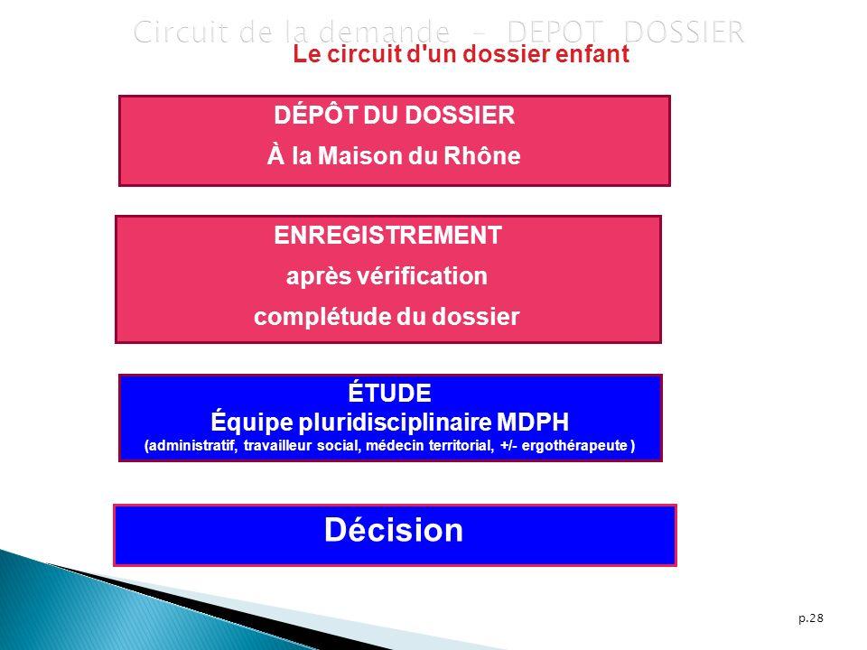 Circuit de la demande – DEPOT DOSSIER