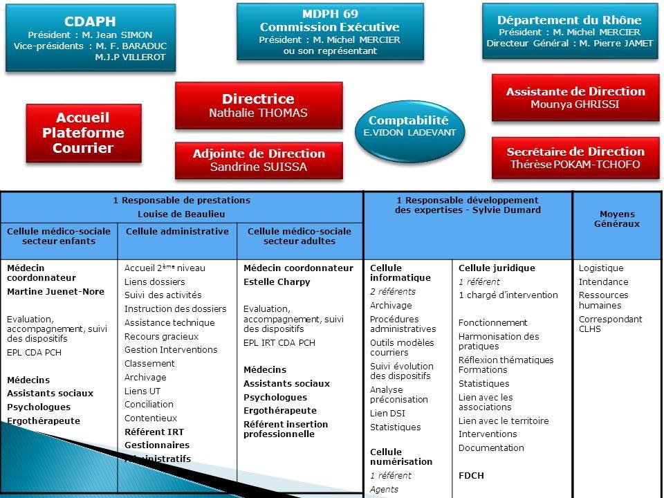 CDAPH Directrice Accueil Plateforme Courrier Coordination avec les MDR