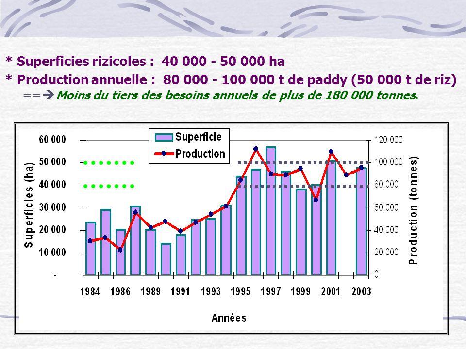 * Superficies rizicoles : 40 000 - 50 000 ha
