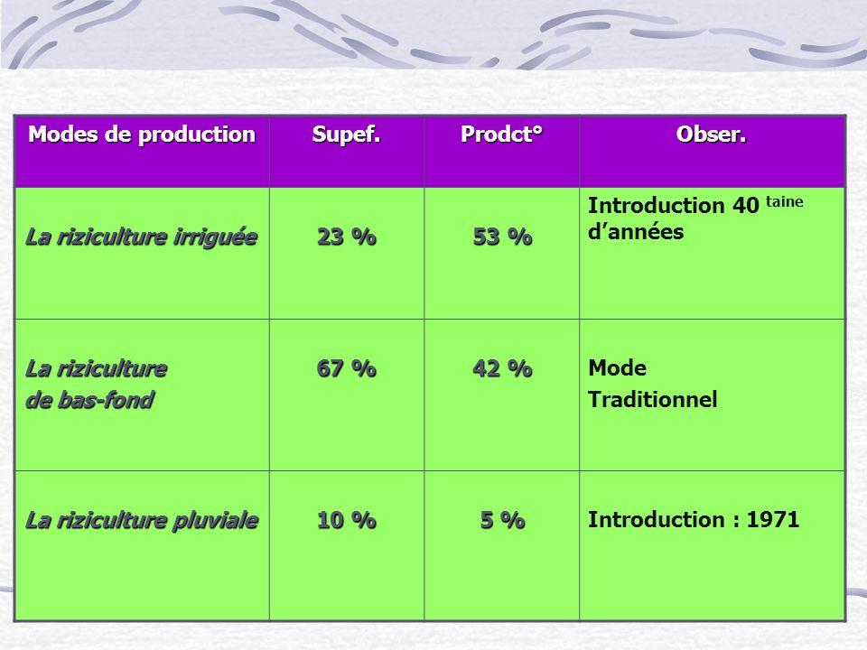 Modes de production Supef. Prodct° Obser. La riziculture irriguée. 23 % 53 % Introduction 40 taine d'années.