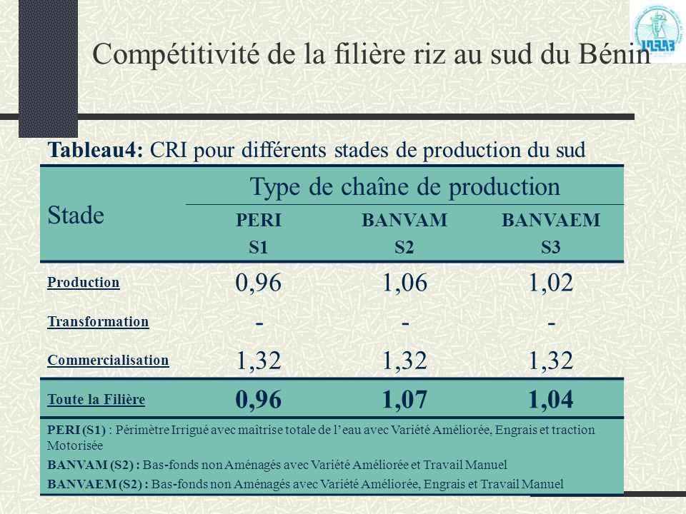 Compétitivité de la filière riz au sud du Bénin