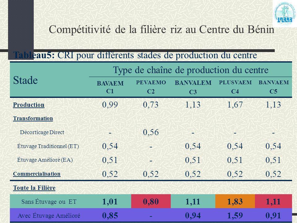 Compétitivité de la filière riz au Centre du Bénin