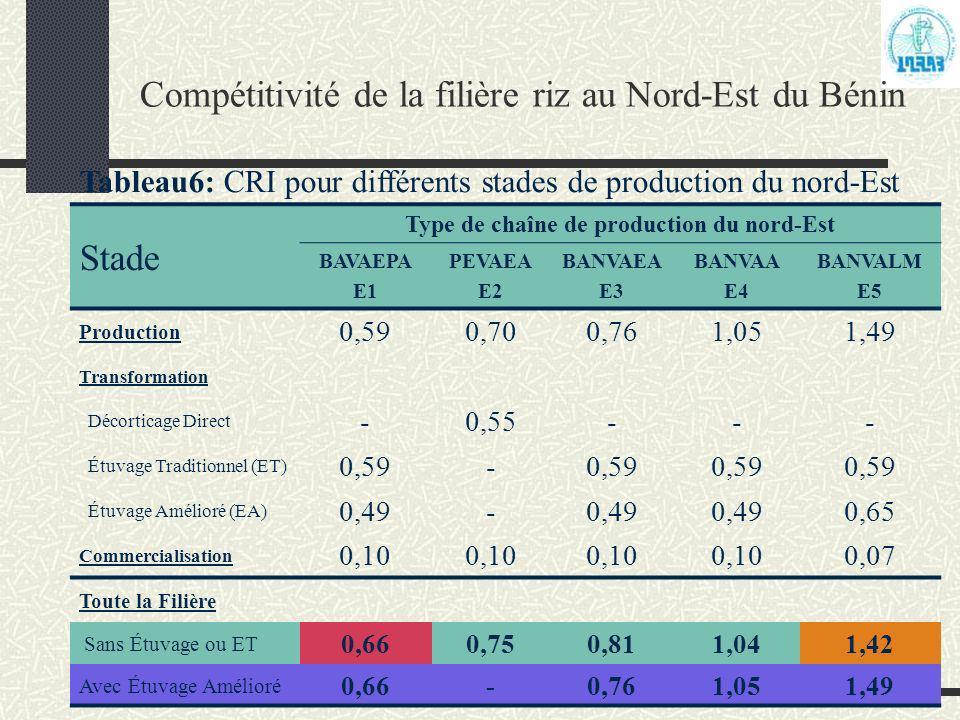 Compétitivité de la filière riz au Nord-Est du Bénin