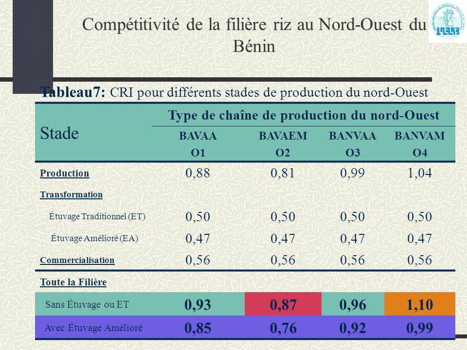 Compétitivité de la filière riz au Nord-Ouest du Bénin