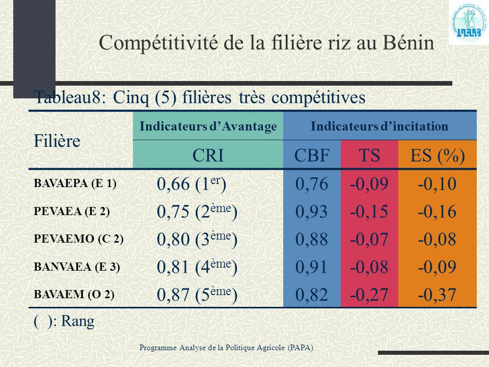 Compétitivité de la filière riz au Bénin