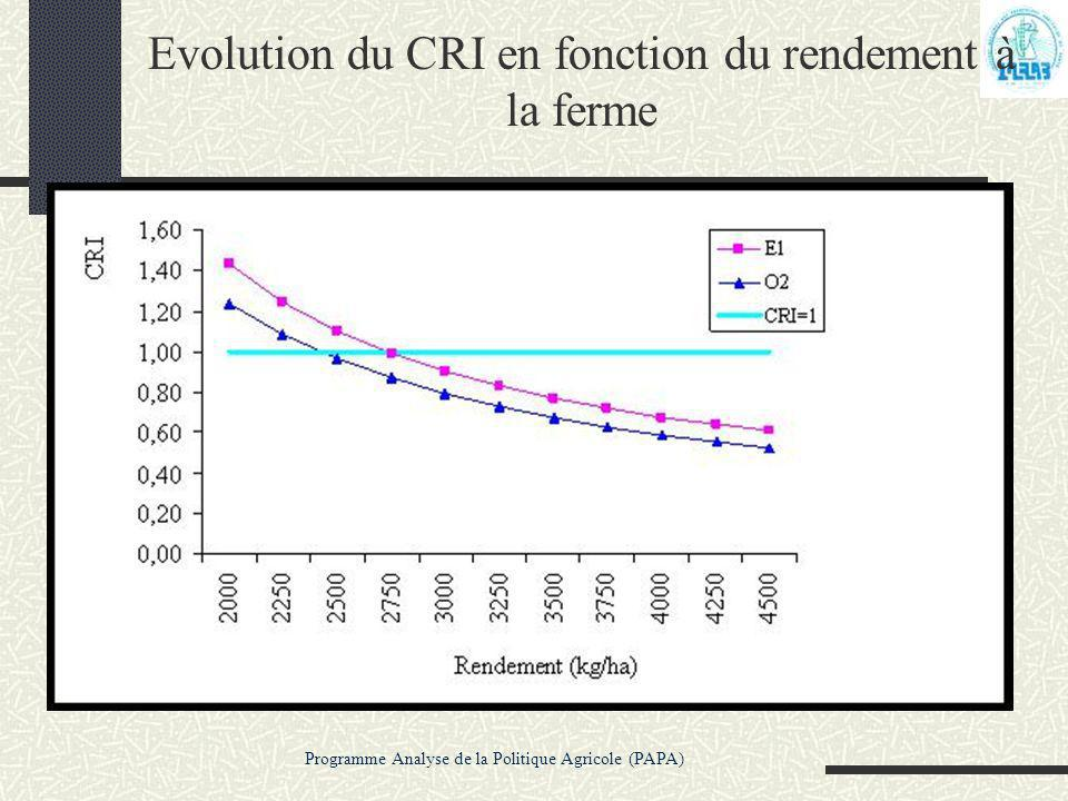 Evolution du CRI en fonction du rendement à la ferme