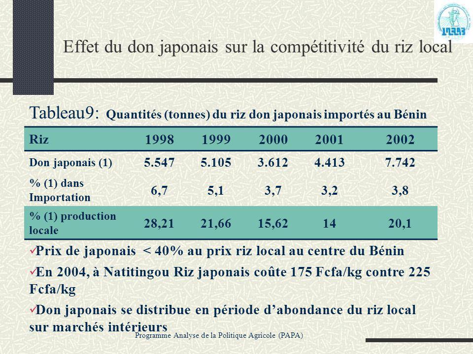 Effet du don japonais sur la compétitivité du riz local