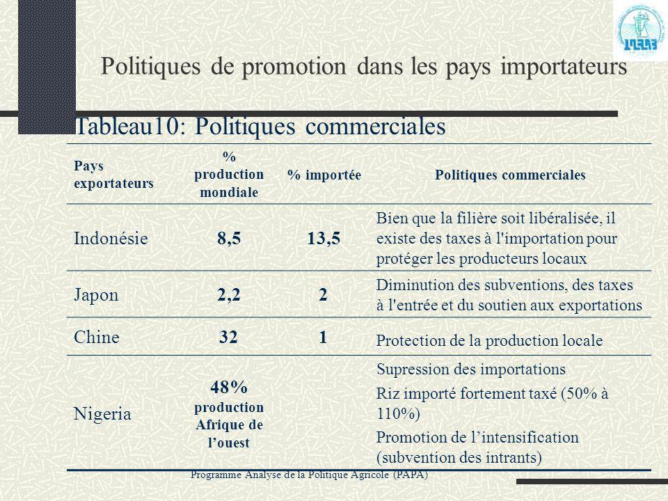 Politiques de promotion dans les pays importateurs