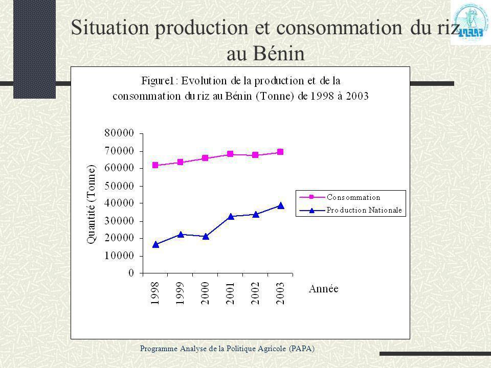 Situation production et consommation du riz au Bénin