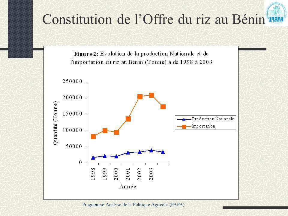 Constitution de l'Offre du riz au Bénin
