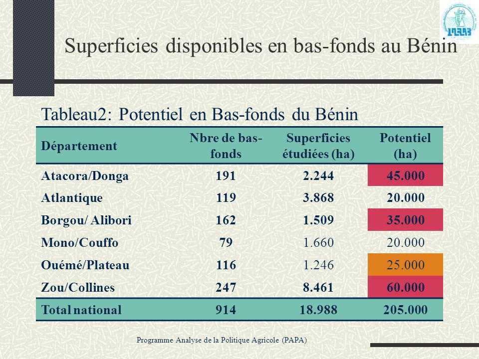 Superficies disponibles en bas-fonds au Bénin
