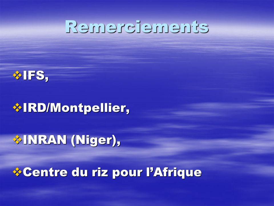 Remerciements IFS, IRD/Montpellier, INRAN (Niger),