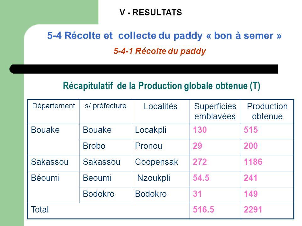 Récapitulatif de la Production globale obtenue (T)