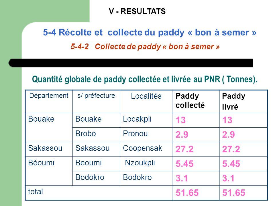 Quantité globale de paddy collectée et livrée au PNR ( Tonnes).