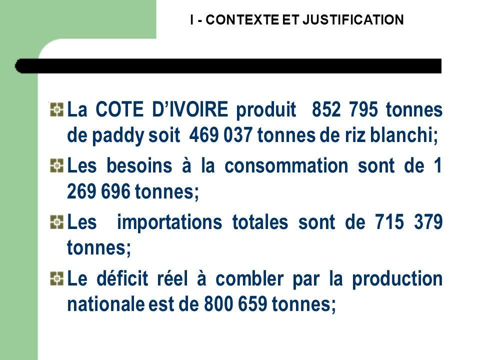 Les besoins à la consommation sont de 1 269 696 tonnes;