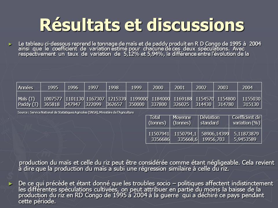Résultats et discussions