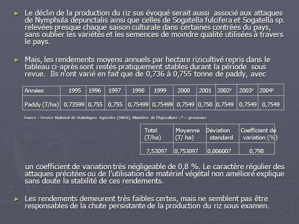 Le déclin de la production du riz sus évoqué serait aussi associé aux attaques de Nymphula depunctalis ainsi que celles de Sogatella fulcifera et Sogatella sp. relevées presque chaque saison culturale dans certaines contrées du pays, sans oublier les variétés et les semences de moindre qualité utilisées à travers le pays.
