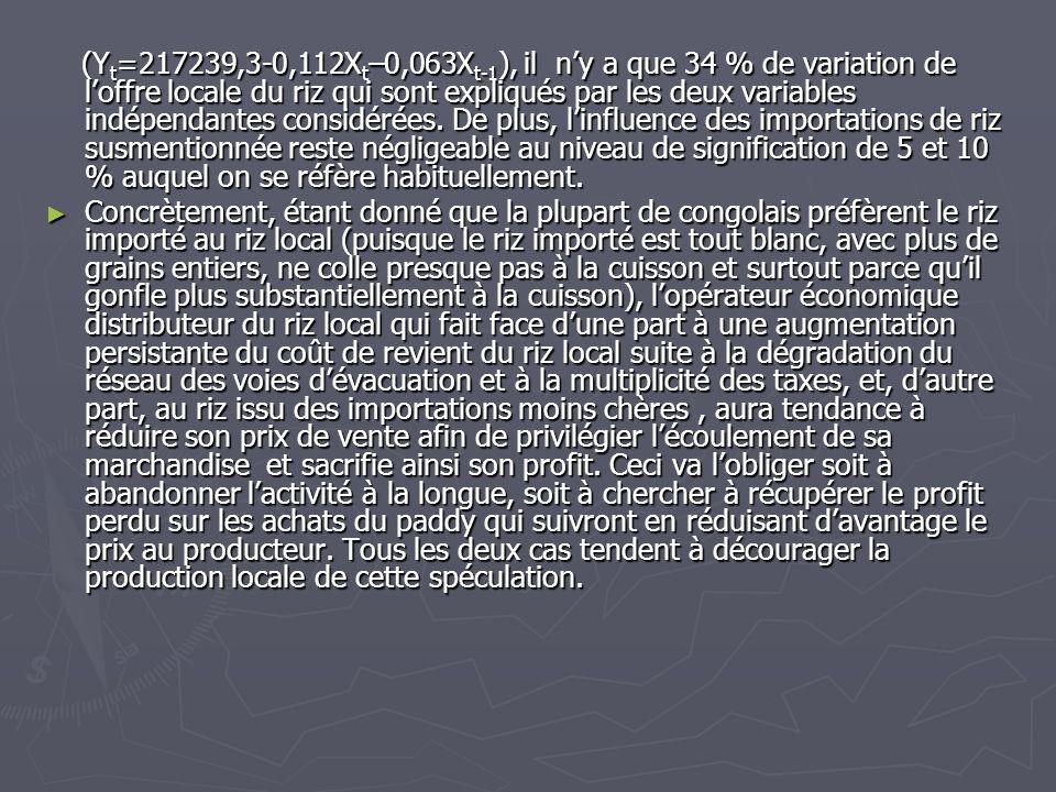 (Yt=217239,3-0,112Xt–0,063Xt-1), il n'y a que 34 % de variation de l'offre locale du riz qui sont expliqués par les deux variables indépendantes considérées. De plus, l'influence des importations de riz susmentionnée reste négligeable au niveau de signification de 5 et 10 % auquel on se réfère habituellement.