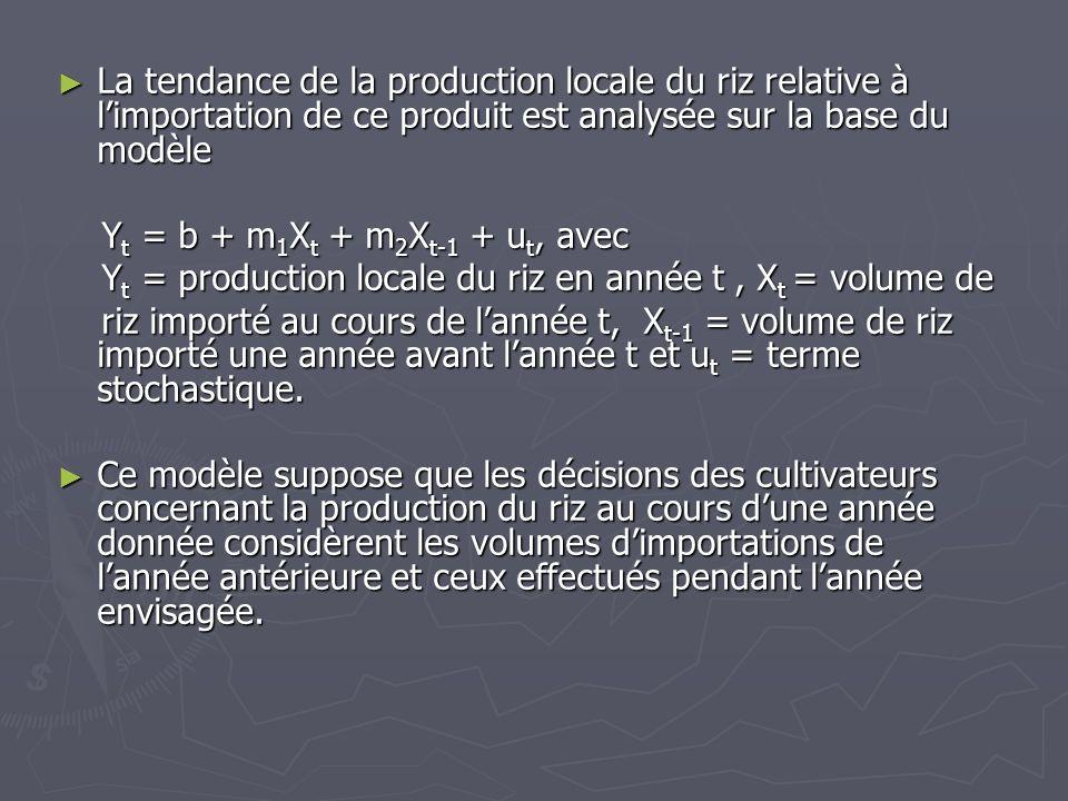 La tendance de la production locale du riz relative à l'importation de ce produit est analysée sur la base du modèle
