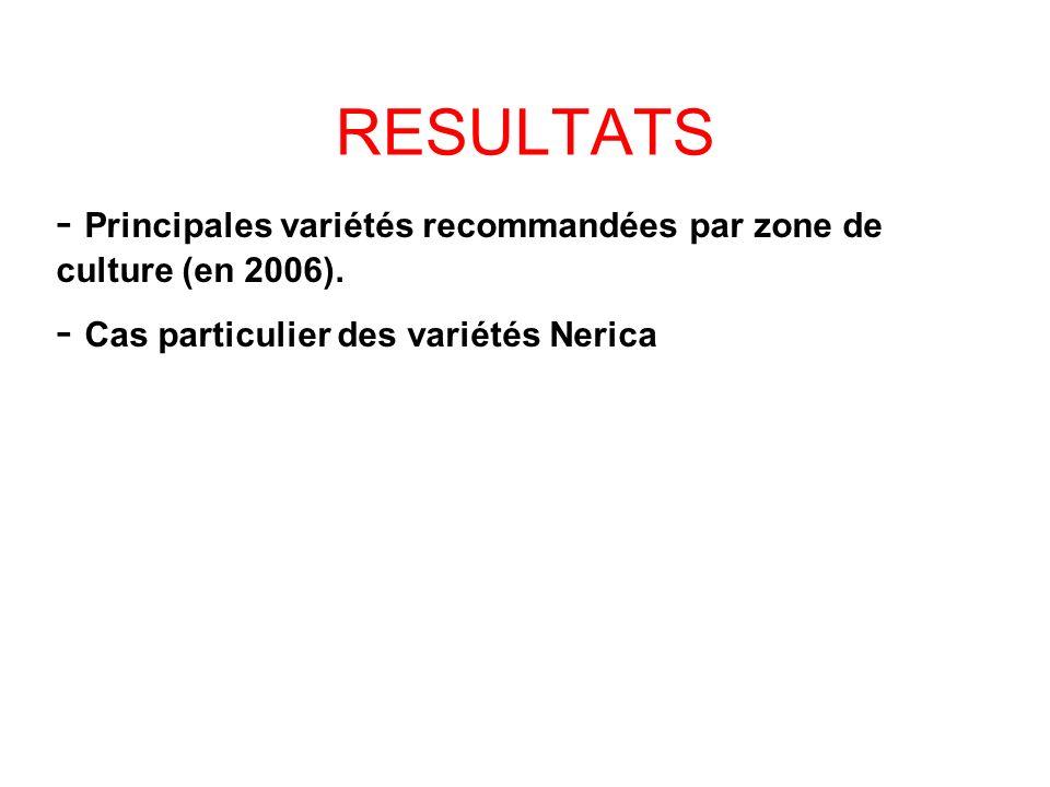 RESULTATS Principales variétés recommandées par zone de culture (en 2006).