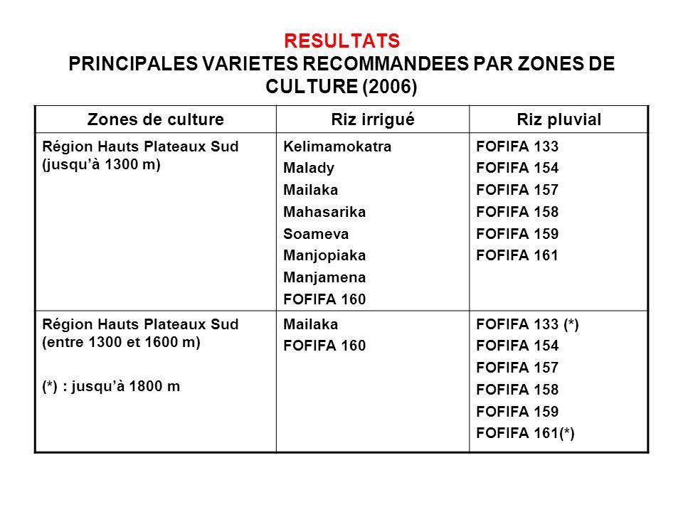 RESULTATS PRINCIPALES VARIETES RECOMMANDEES PAR ZONES DE CULTURE (2006)