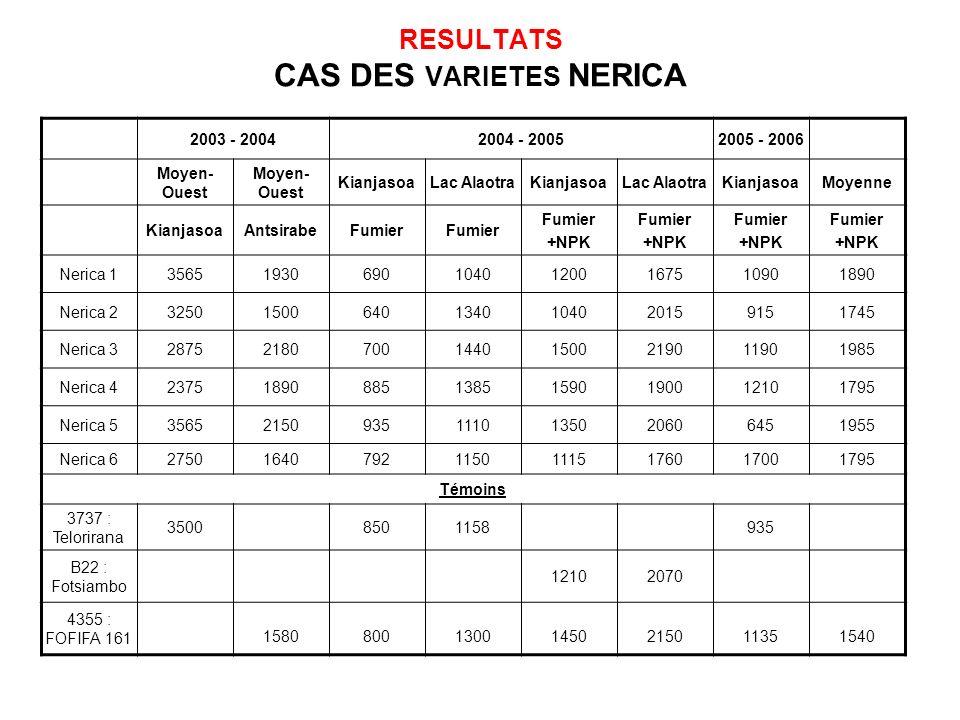 RESULTATS CAS DES VARIETES NERICA