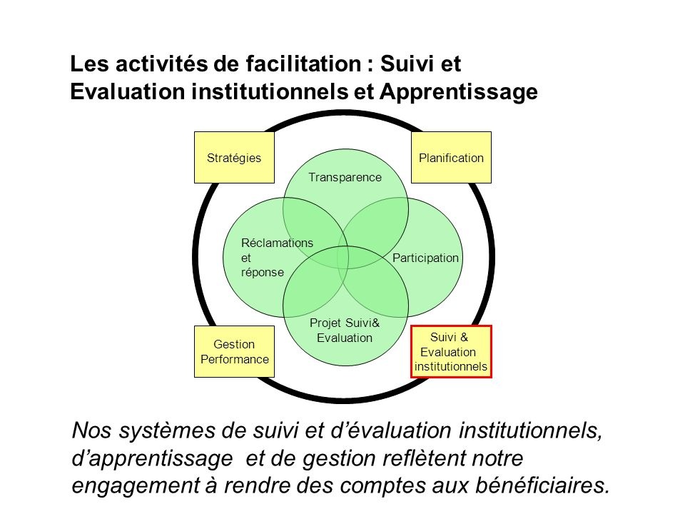 Les activités de facilitation : Suivi et Evaluation institutionnels et Apprentissage