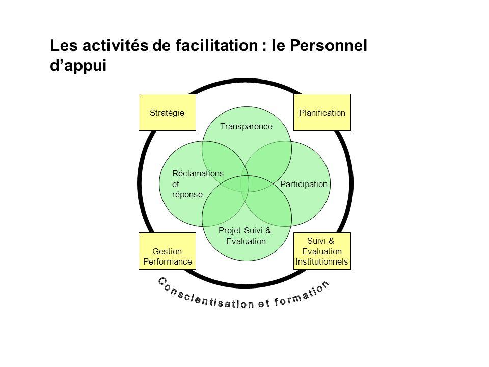 Conscientisation et formation