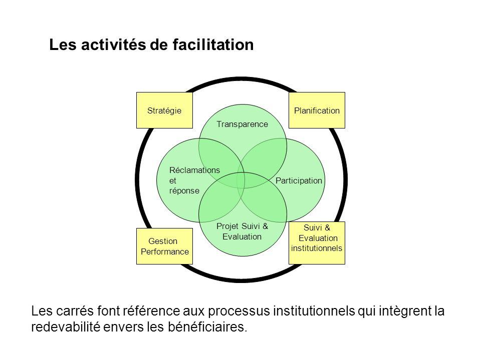 Les activités de facilitation
