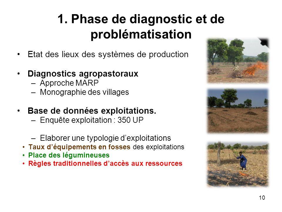 1. Phase de diagnostic et de problématisation