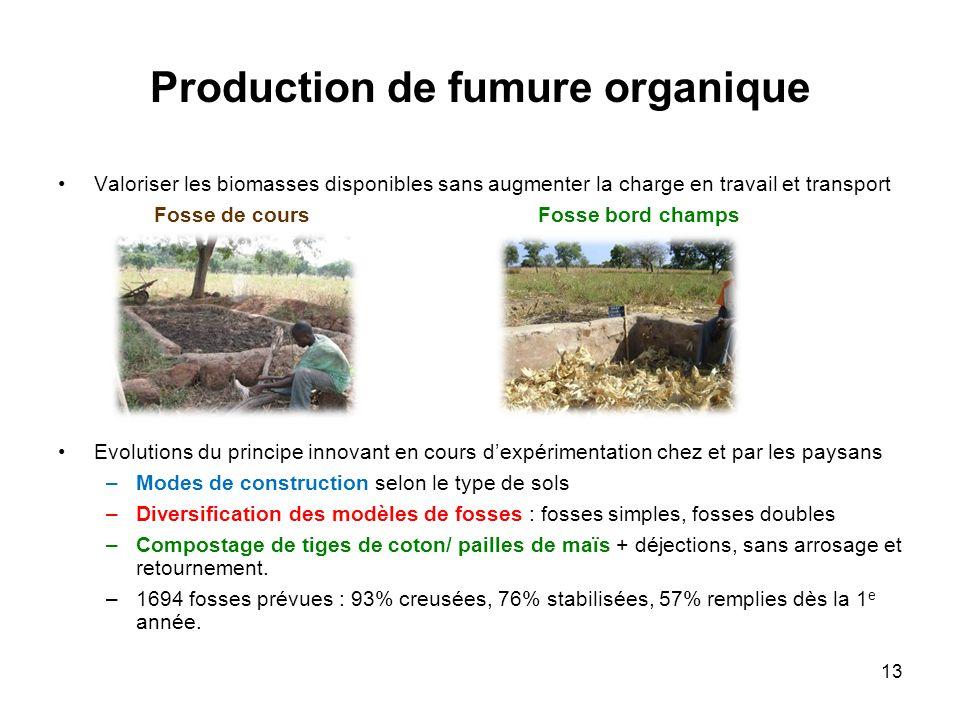 Production de fumure organique