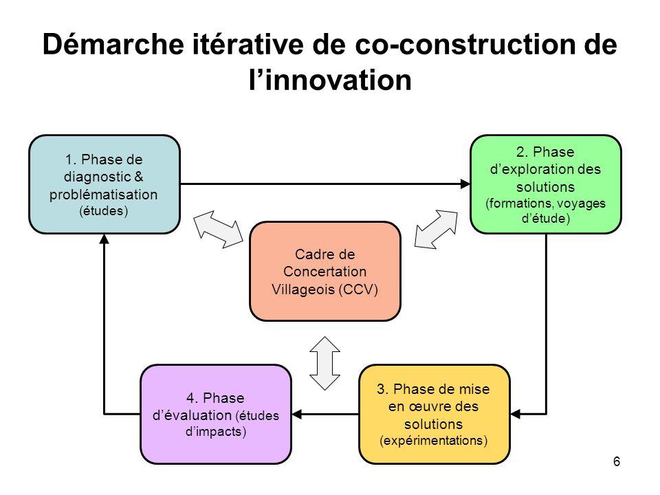 Démarche itérative de co-construction de l'innovation
