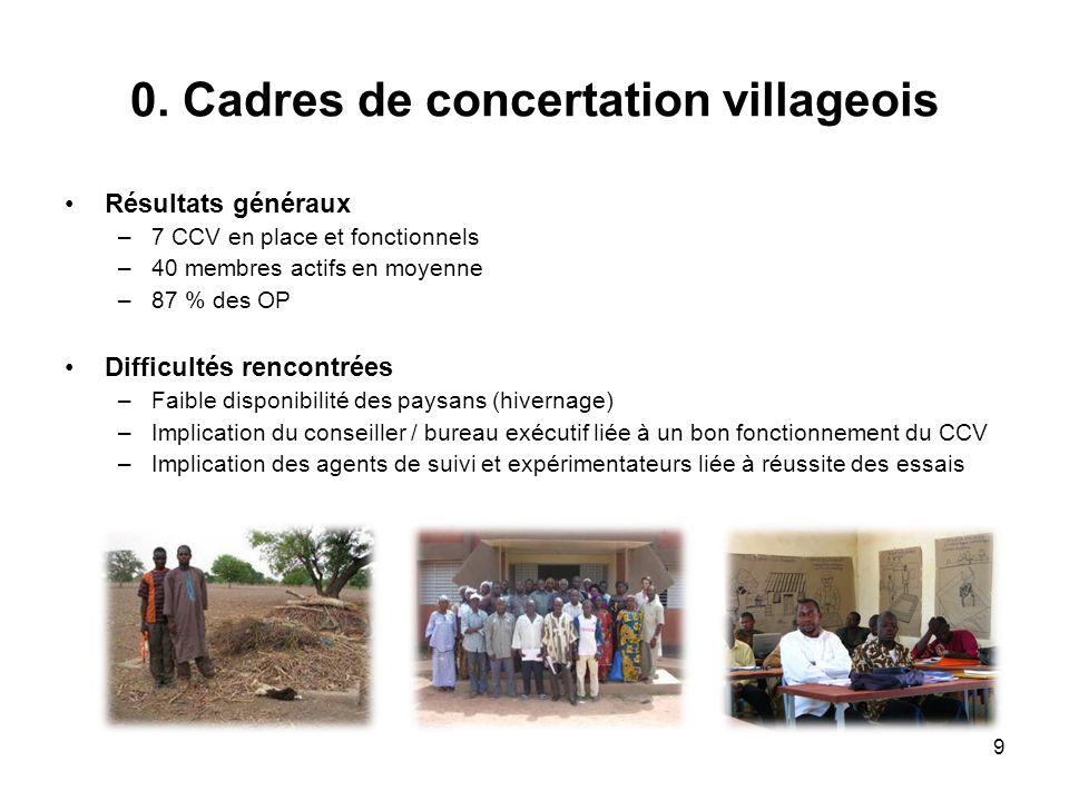 0. Cadres de concertation villageois