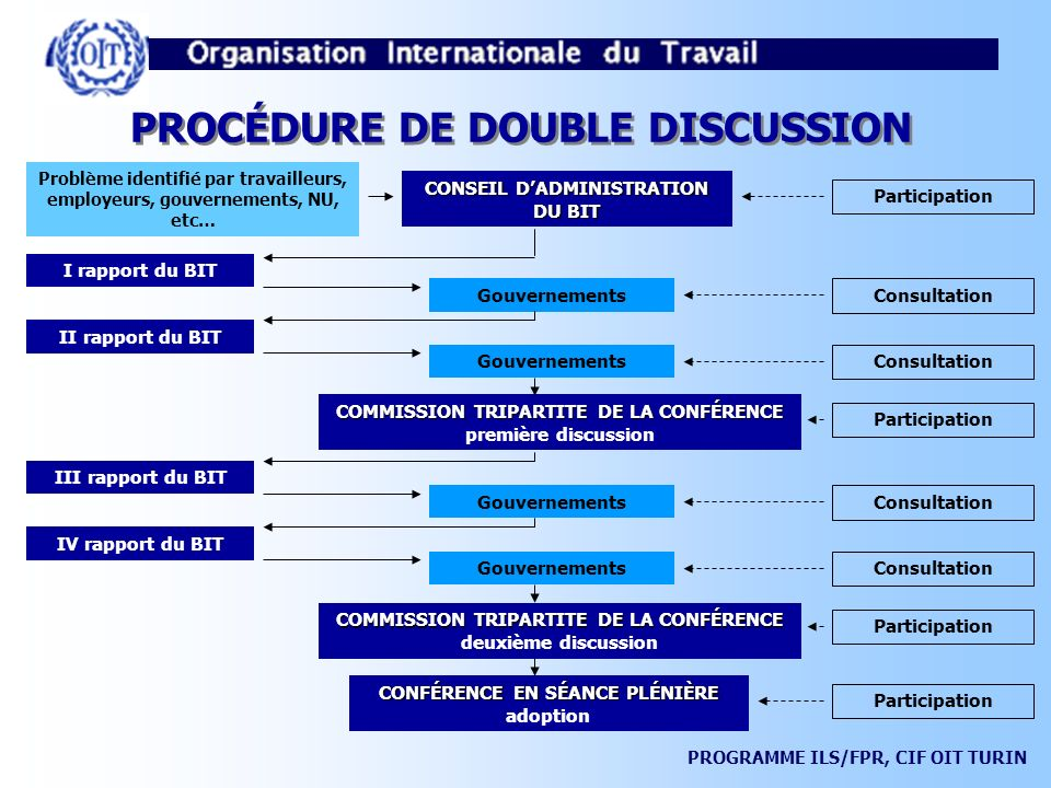 PROCÉDURE DE DOUBLE DISCUSSION